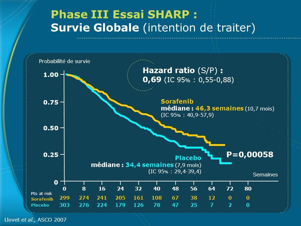 Phase III Essai SHARP : Survie Globale (intention de traiter)