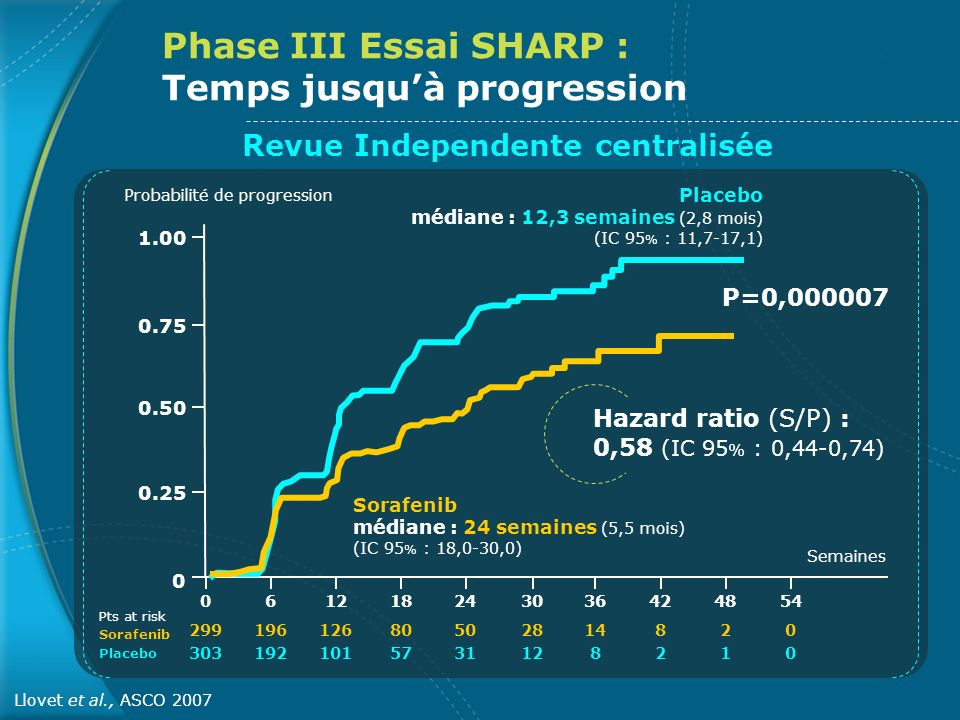 Phase III Essai SHARP : Temps jusqu'à progression