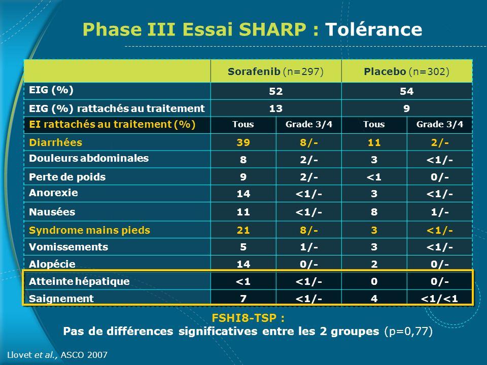 Phase III Essai SHARP : Tolérance