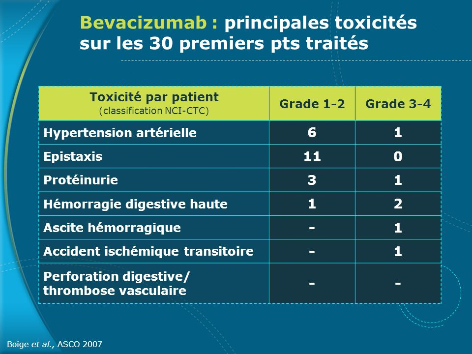 Toxicité par patient (classification NCI-CTC)