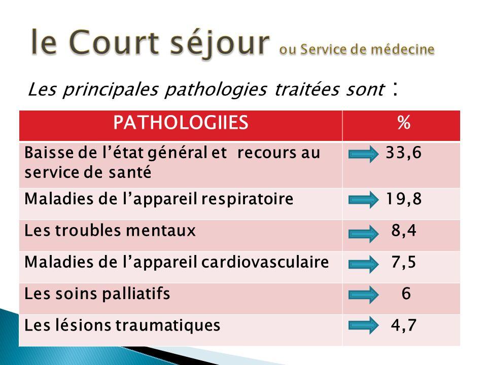 le Court séjour ou Service de médecine