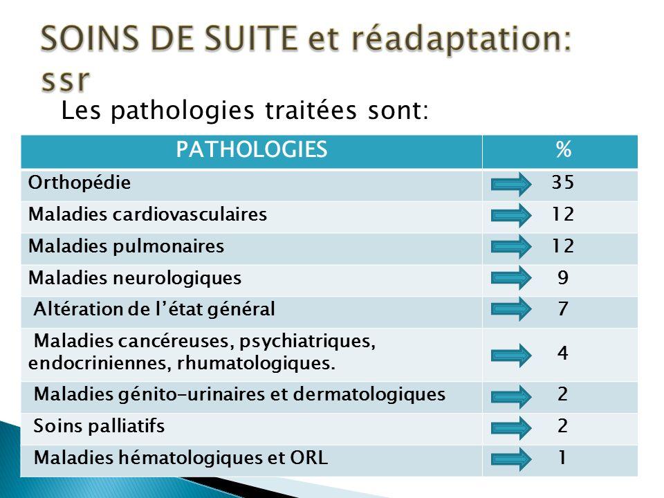 SOINS DE SUITE et réadaptation: ssr