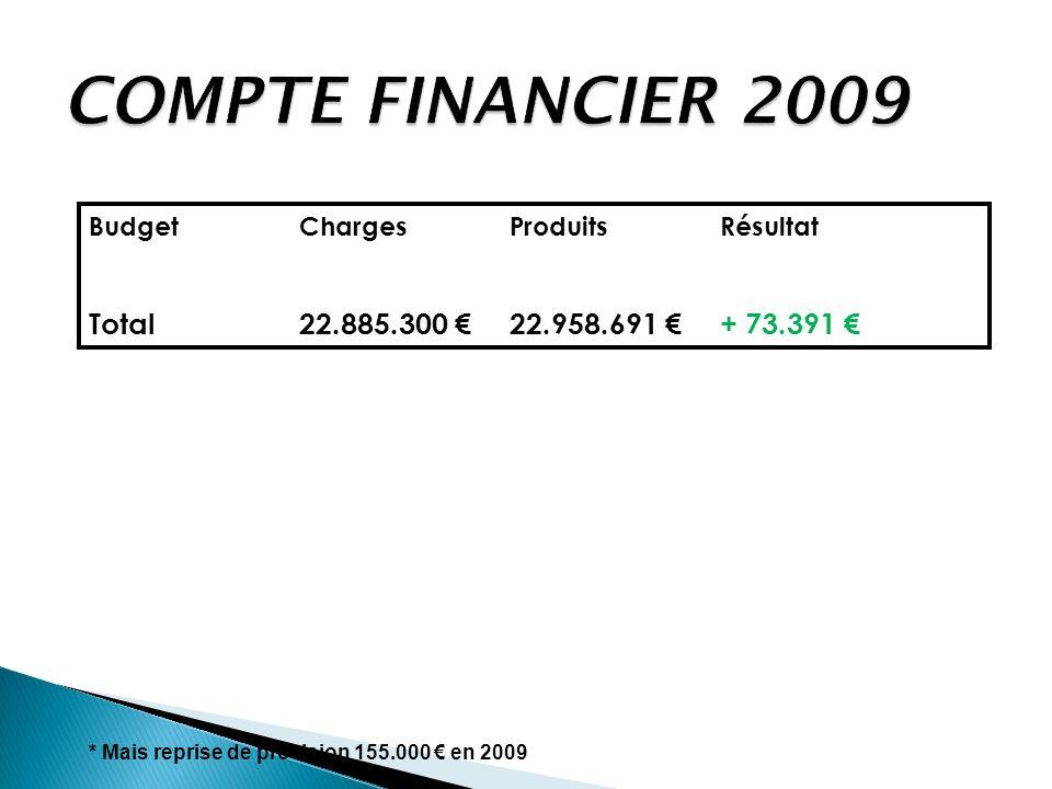 compte financier 2009 Total 22.885.300 € 22.958.691 € + 73.391 €