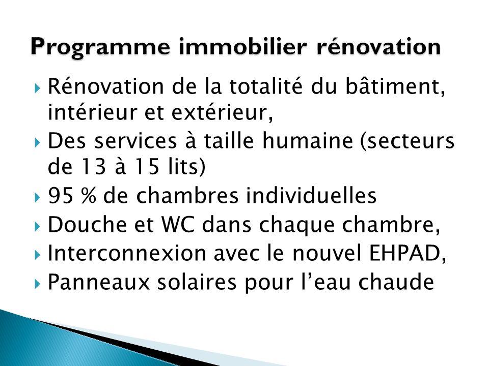 Programme immobilier rénovation