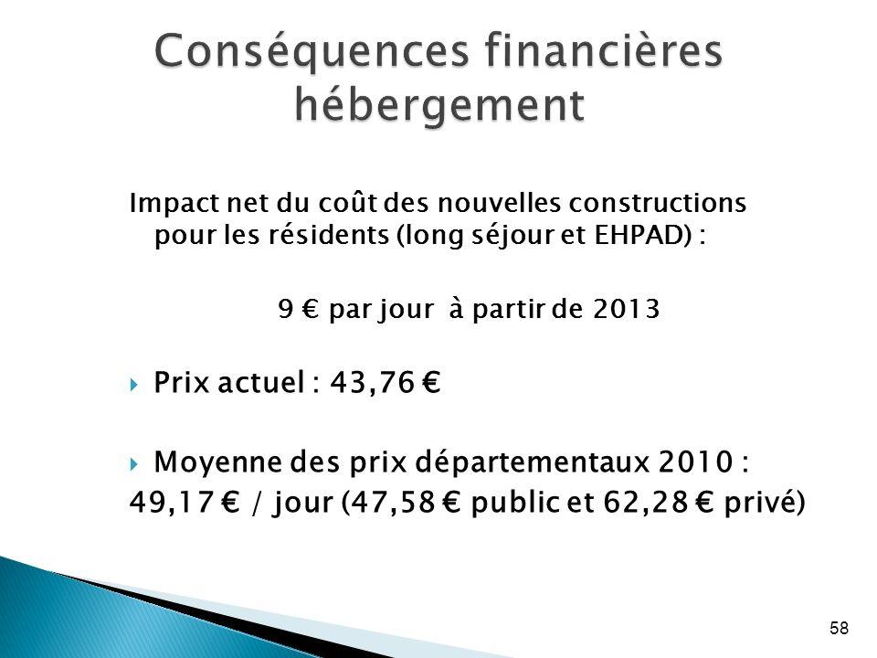 Conséquences financières hébergement