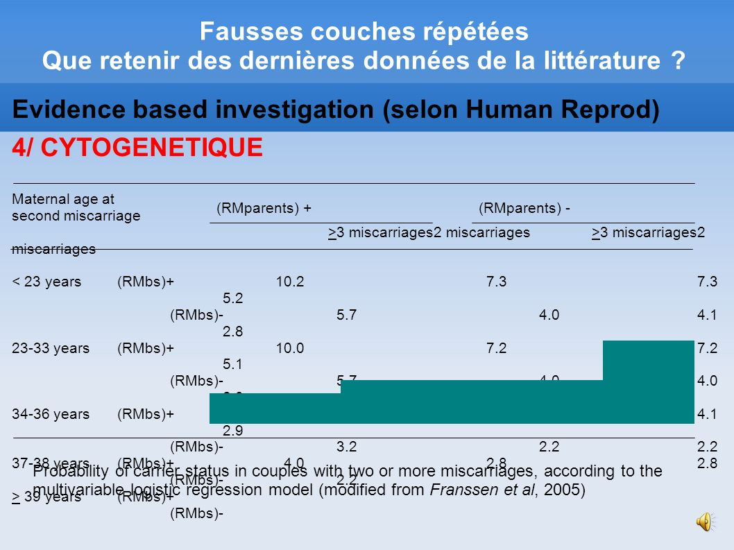 Evidence based investigation (selon Human Reprod)‏ 4/ CYTOGENETIQUE