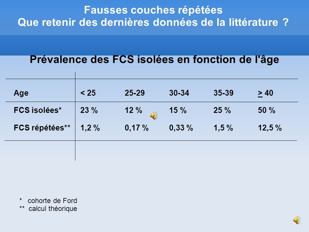 Prévalence des FCS isolées en fonction de l âge