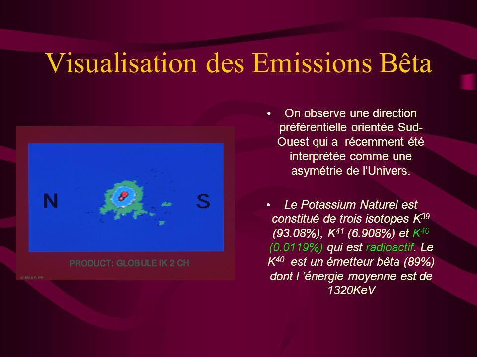 Visualisation des Emissions Bêta