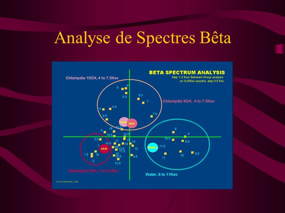Analyse de Spectres Bêta
