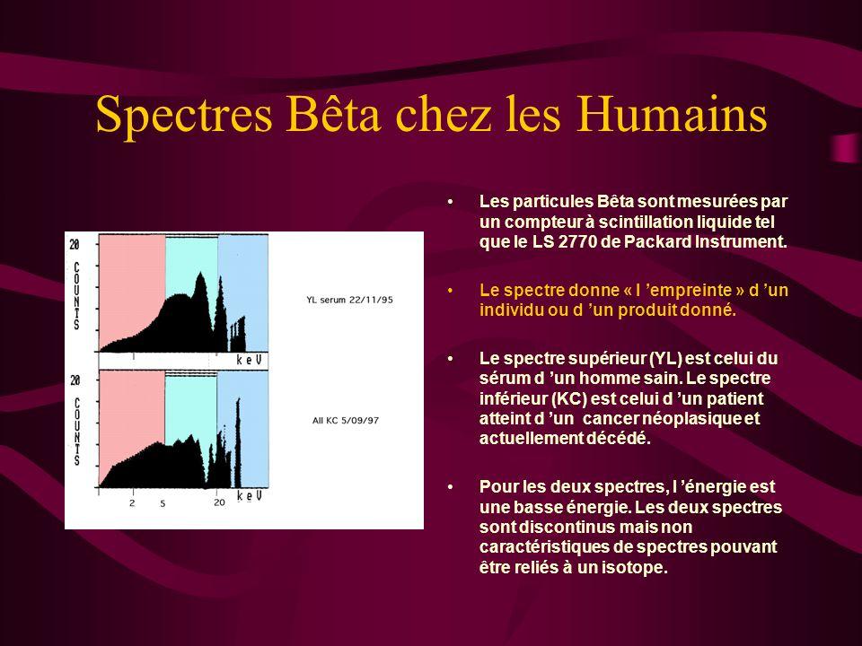 Spectres Bêta chez les Humains