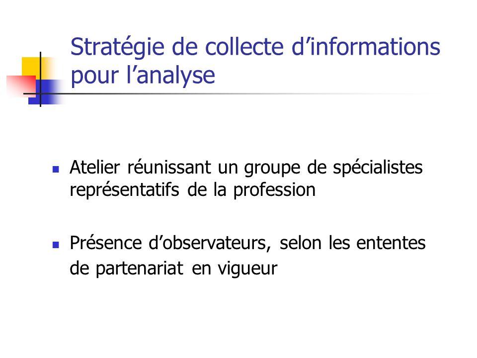 Stratégie de collecte d'informations pour l'analyse