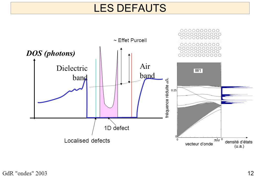 LES DEFAUTS DOS (photons) Air band Dielectric band 1D defect