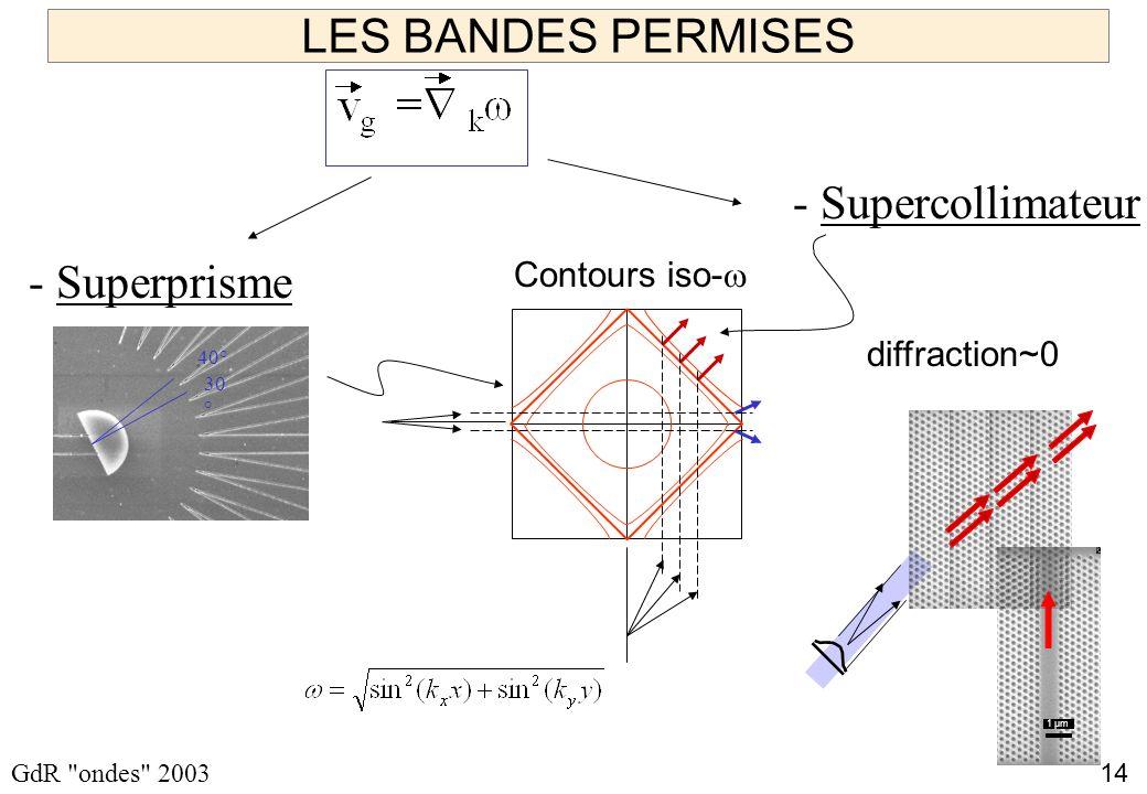 LES BANDES PERMISES - Supercollimateur - Superprisme Contours iso-w