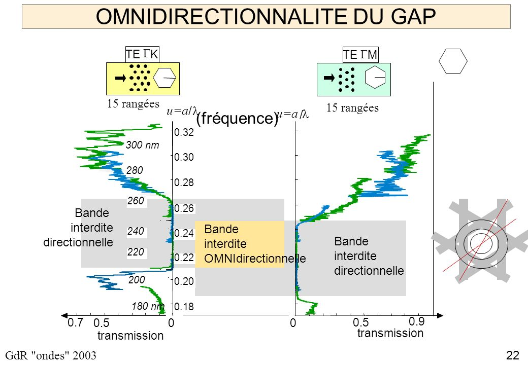 OMNIDIRECTIONNALITE DU GAP