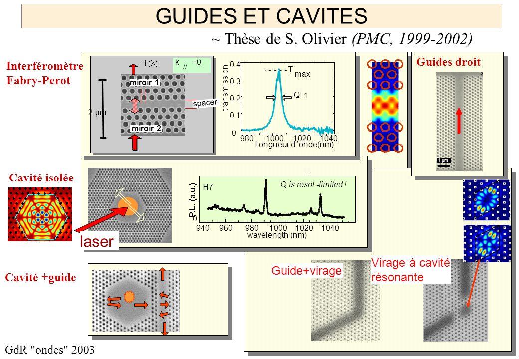 GUIDES ET CAVITES ~ Thèse de S. Olivier (PMC, 1999-2002) laser