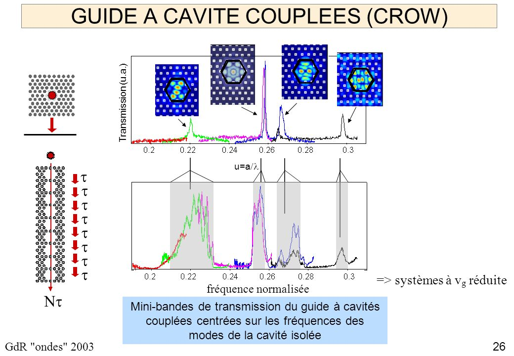 GUIDE A CAVITE COUPLEES (CROW)