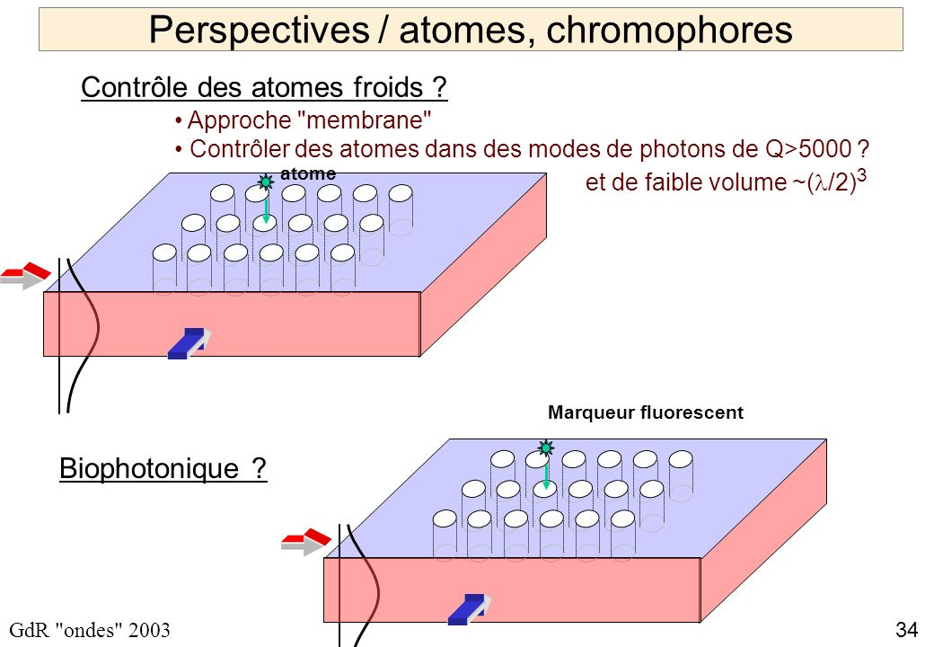 Perspectives / atomes, chromophores