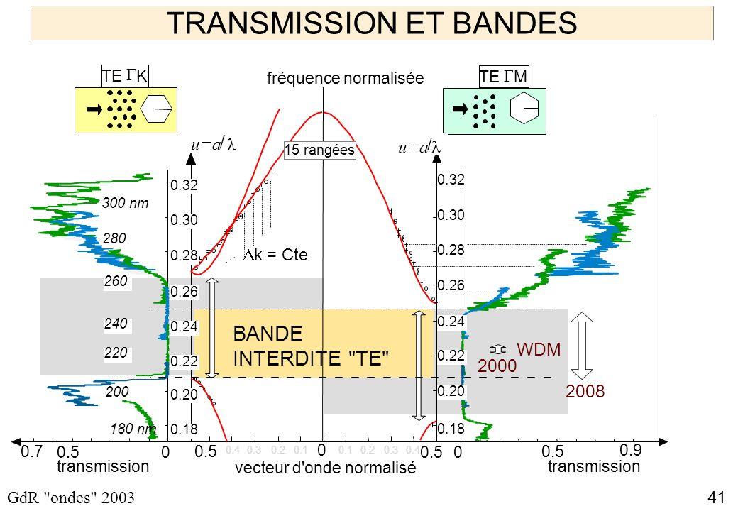 TRANSMISSION ET BANDES