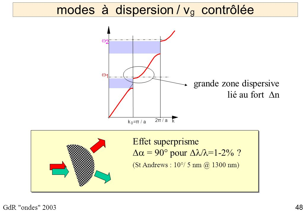 modes à dispersion / vg contrôlée