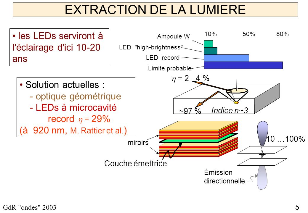 EXTRACTION DE LA LUMIERE