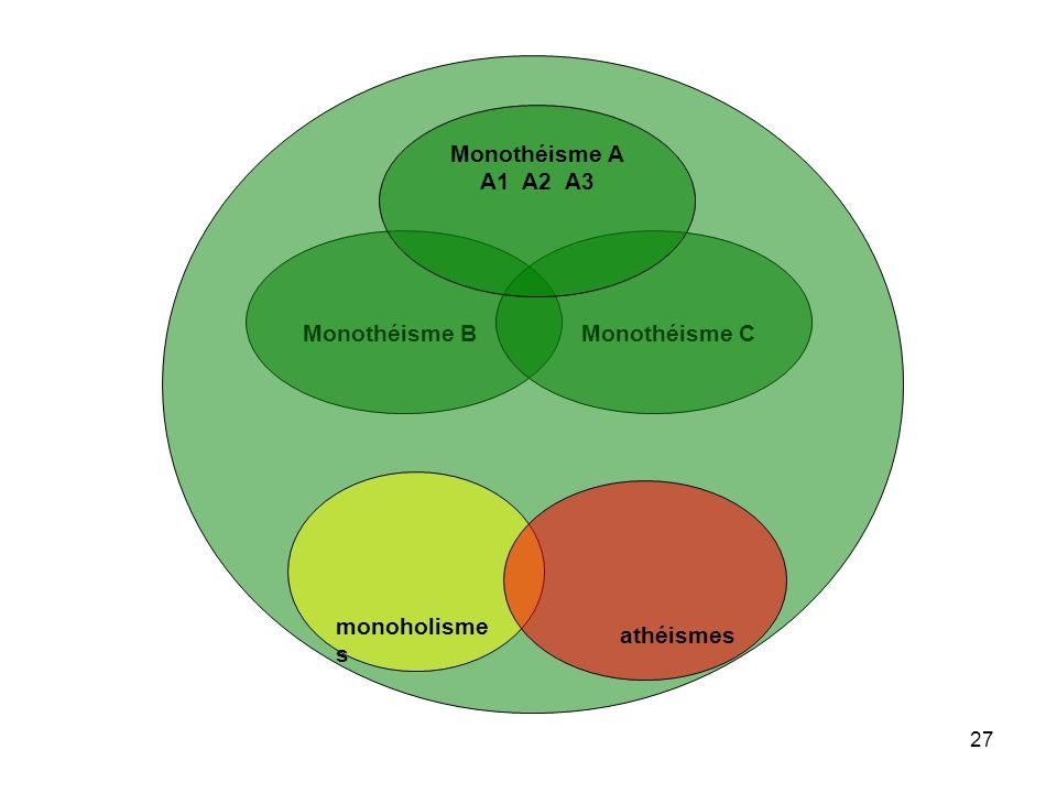 Monothéisme A A1 A2 A3 Monothéisme B Monothéisme C monoholismes athéismes
