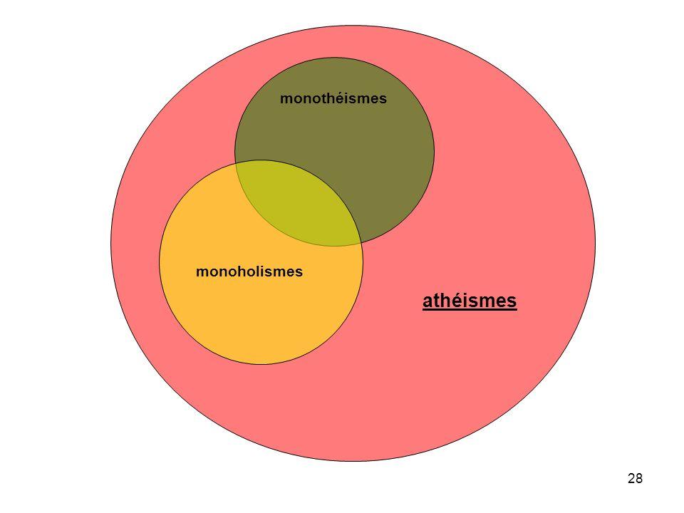 athéismes monothéismes monoholismes