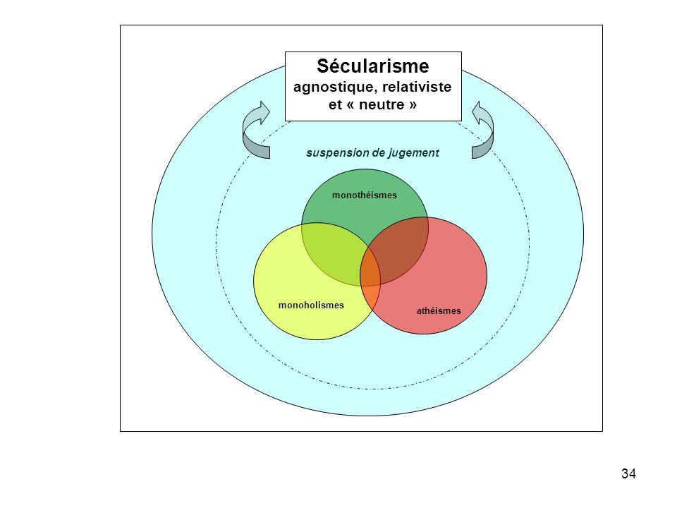 Sécularisme agnostique, relativiste et « neutre »