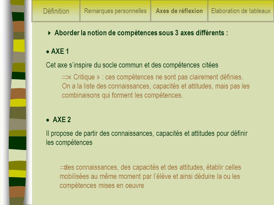 Aborder la notion de compétences sous 3 axes différents :