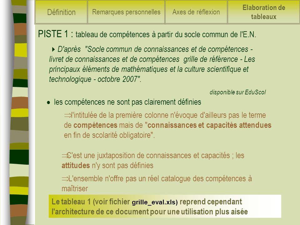 PISTE 1 : tableau de compétences à partir du socle commun de l E.N.