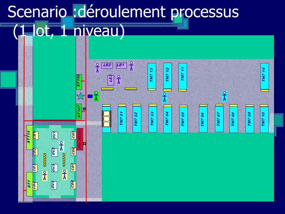 Scenario :déroulement processus (1 lot, 1 niveau)