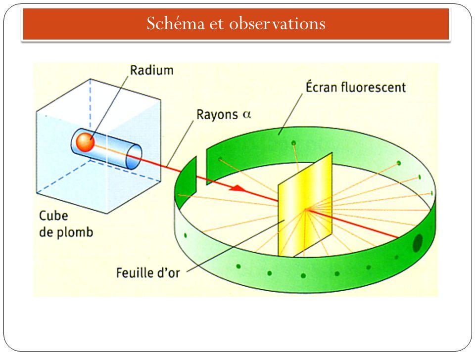 Schéma et observations