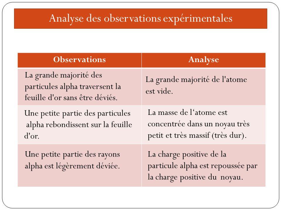 Analyse des observations expérimentales