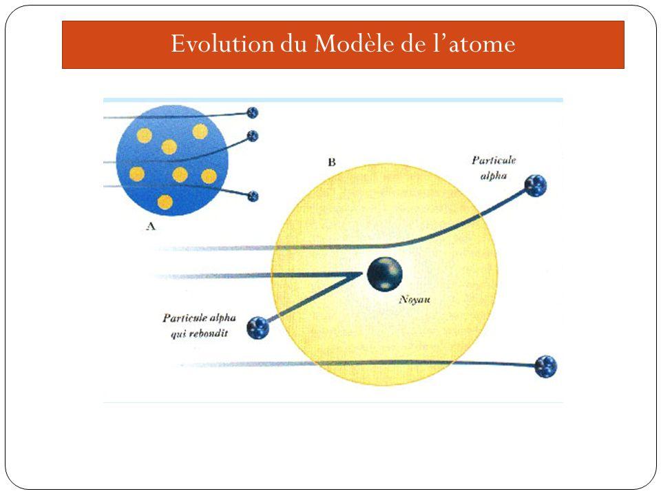 Evolution du Modèle de l'atome
