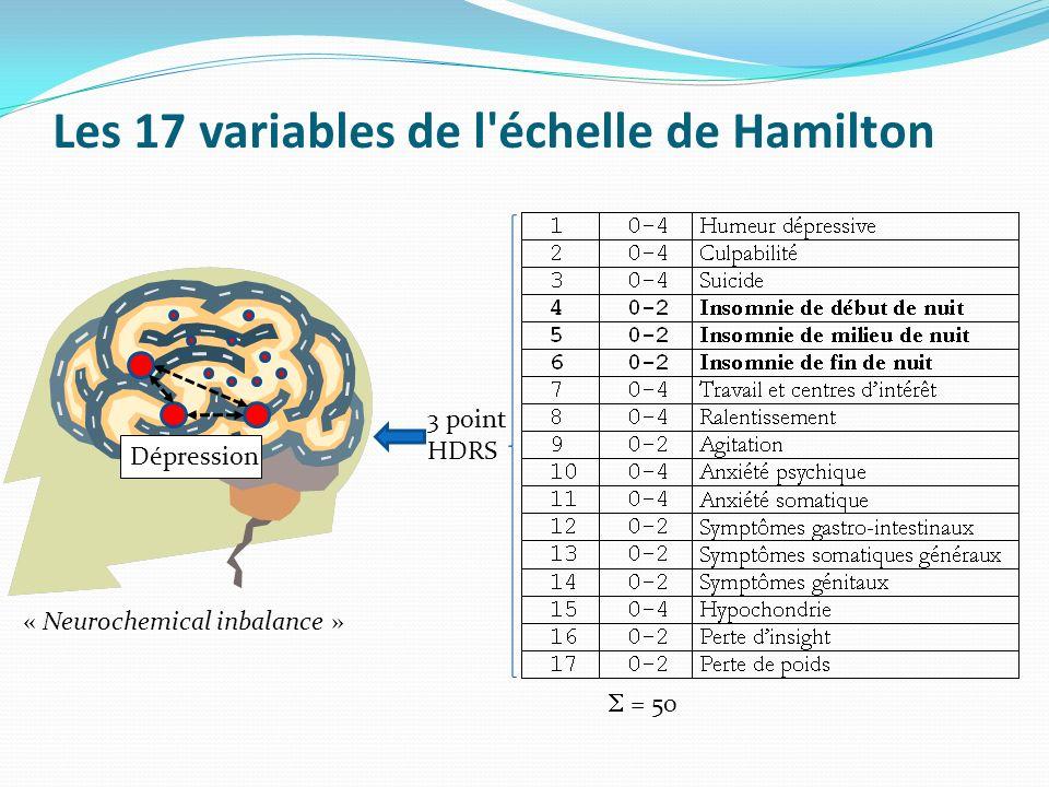 Les 17 variables de l échelle de Hamilton