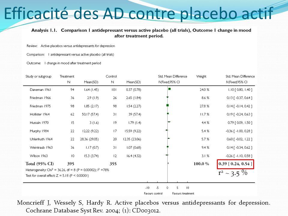 Efficacité des AD contre placebo actif