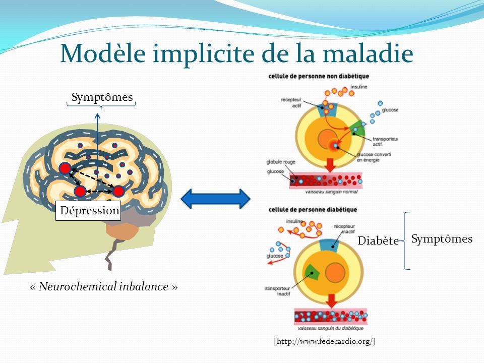 Modèle implicite de la maladie