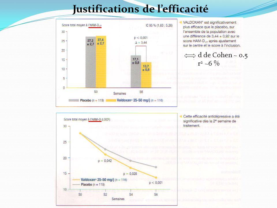 Justifications de l'efficacité
