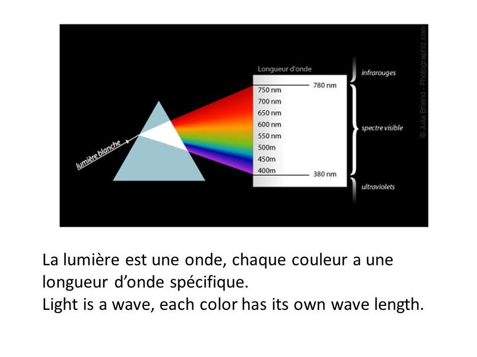 La lumière est une onde, chaque couleur a une longueur d'onde spécifique.