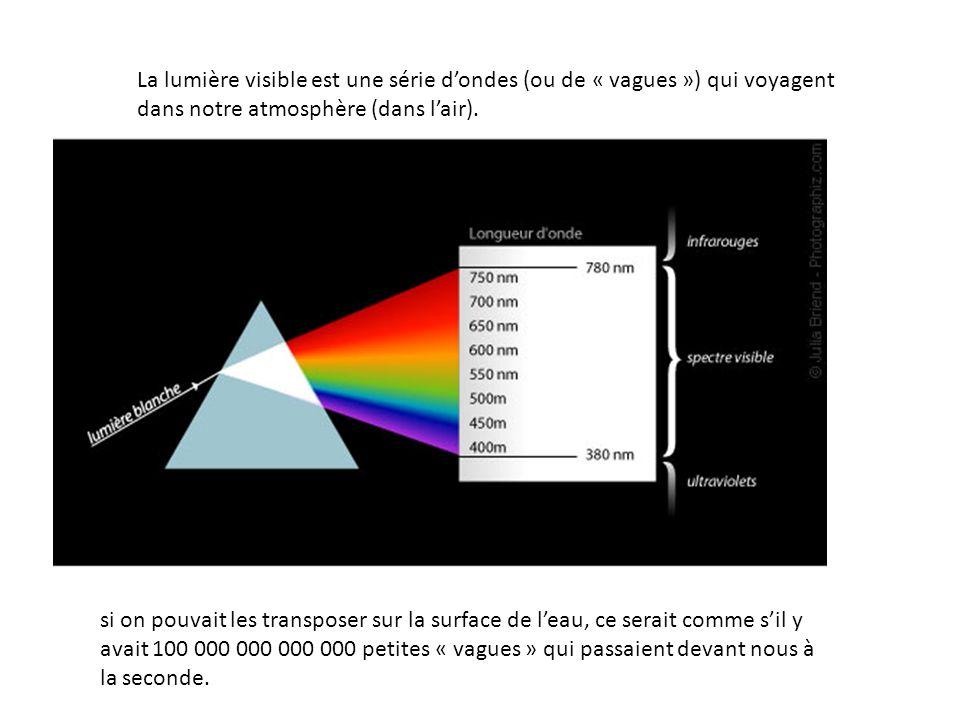 La lumière visible est une série d'ondes (ou de « vagues ») qui voyagent dans notre atmosphère (dans l'air).