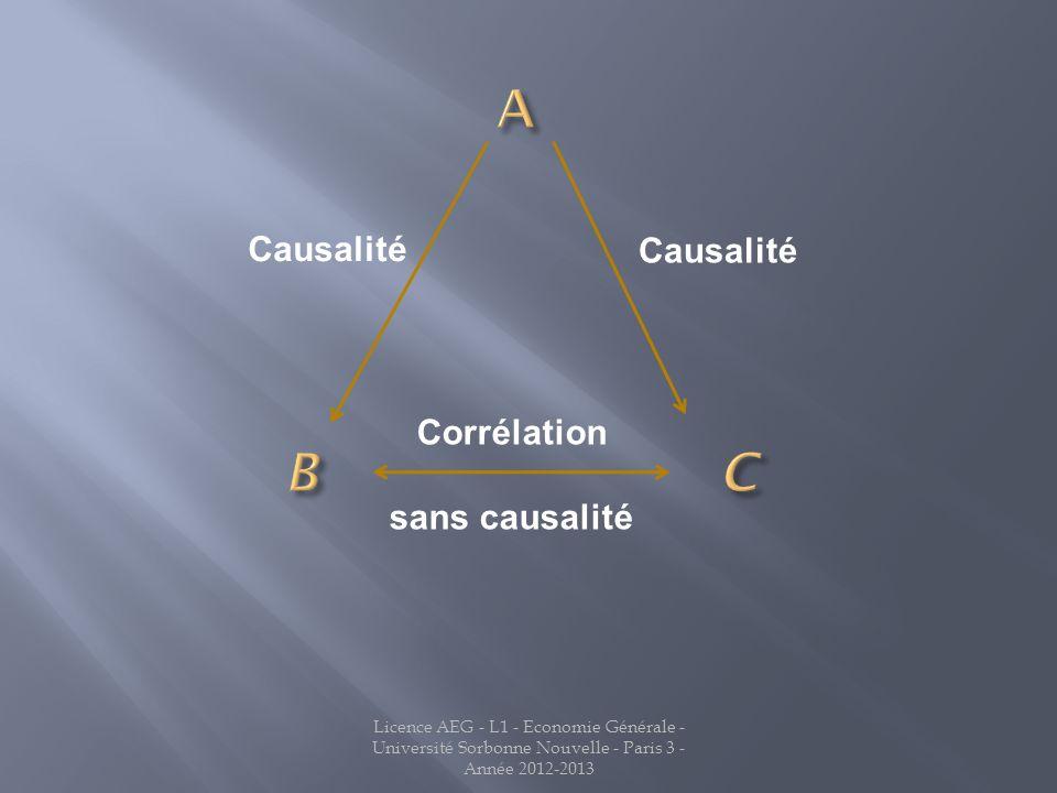 A B C Causalité Causalité Corrélation sans causalité