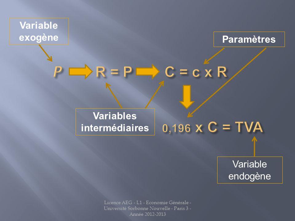 Variables intermédiaires