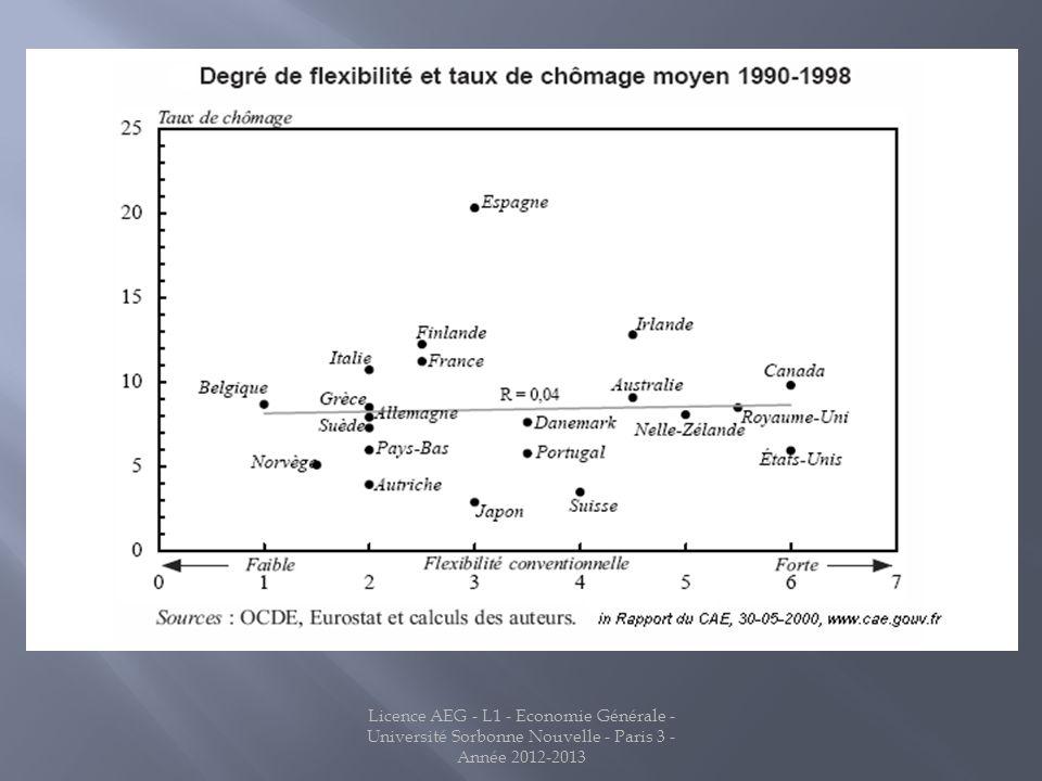 Licence AEG - L1 - Economie Générale - Université Sorbonne Nouvelle - Paris 3 - Année 2012-2013