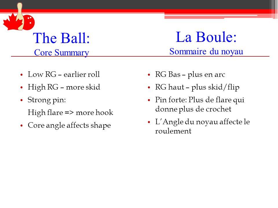 La Boule: Sommaire du noyau