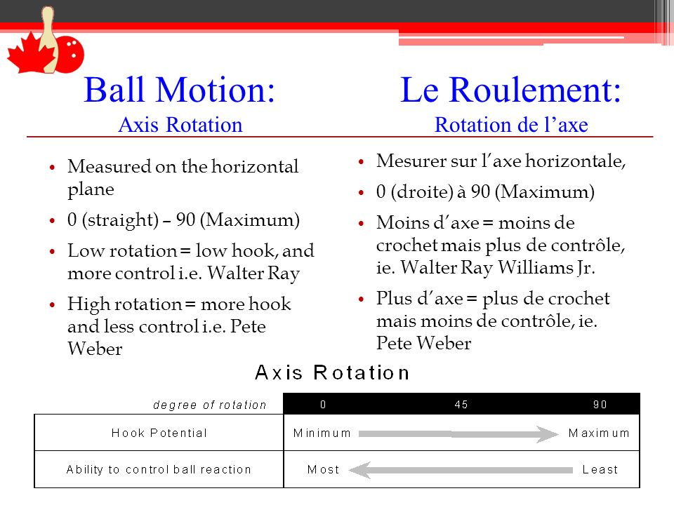 Ball Motion: Axis Rotation