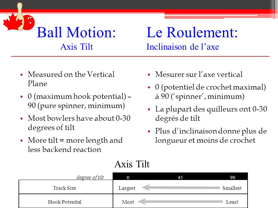 Le Roulement: Inclinaison de l'axe Ball Motion: Axis Tilt