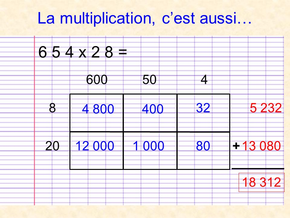 La multiplication, c'est aussi…