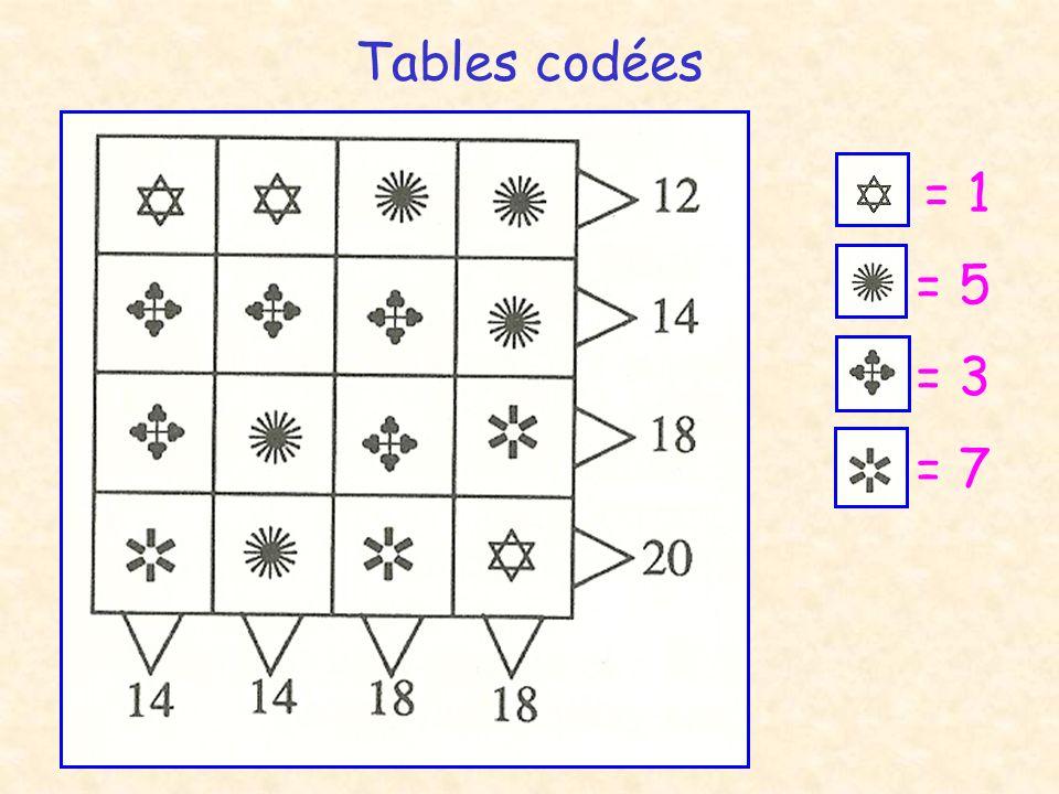 Tables codées = 1 = 5 = 3 = 7