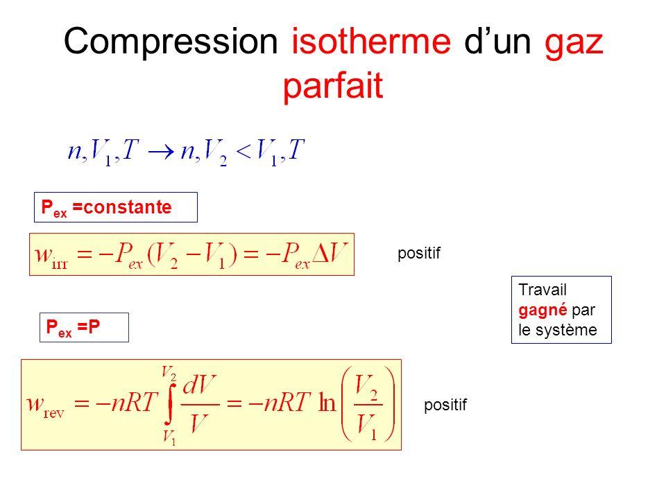 Compression isotherme d'un gaz parfait