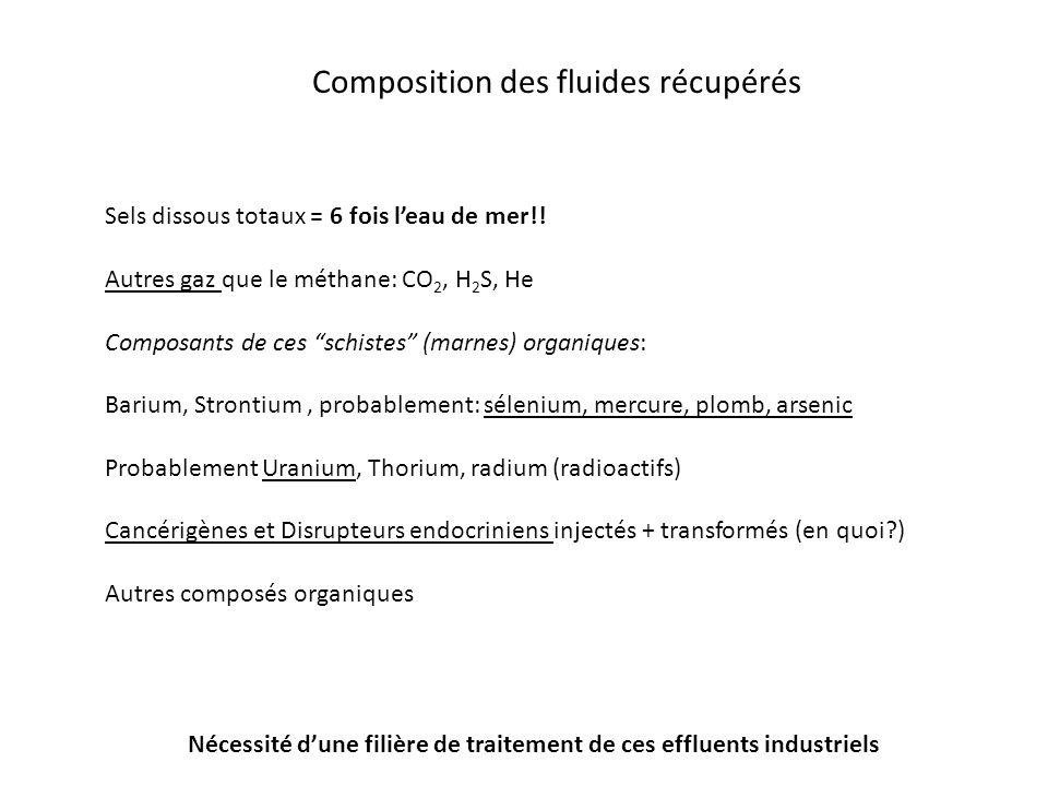 Composition des fluides récupérés