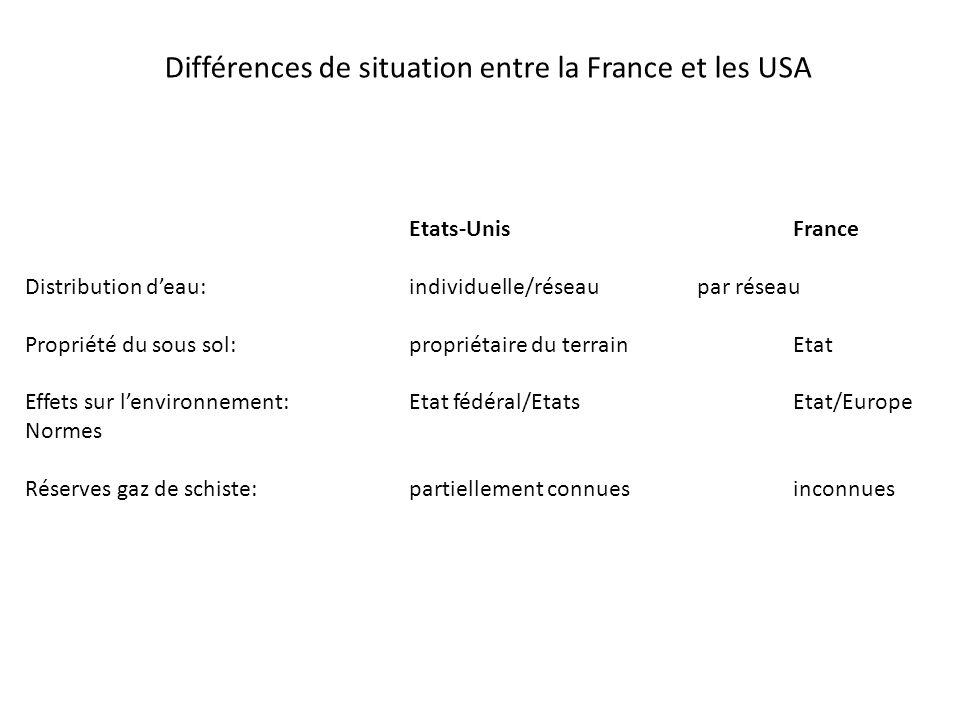 Différences de situation entre la France et les USA